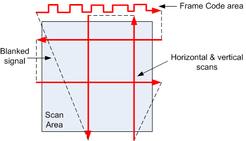 scan_frame_structure